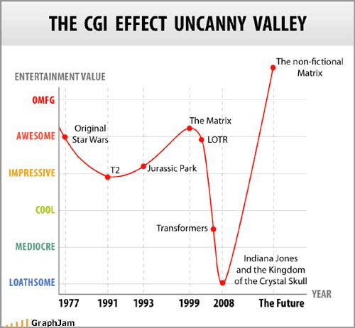 the uncanny valley Uncanny valley is a survival horror game that includes a mix of exploration, puzzle solving and a bit of action with a lot of optional story content we're trying to preserve the old survival horror kind of gameplay instead of following the modern trend of creating a third person shooter with horror elements.
